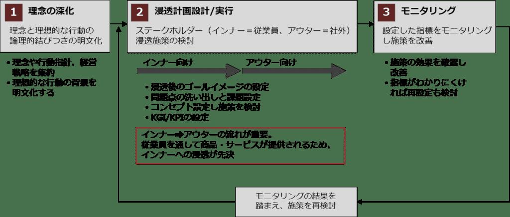 インナーブランディングのプロセス