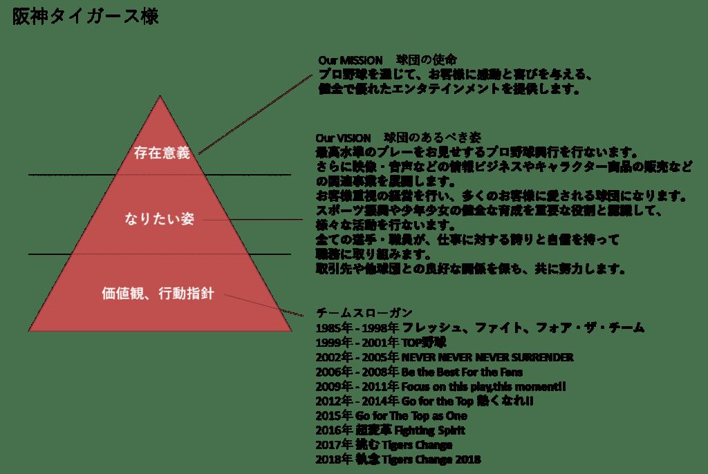 阪神のミッション・ビジョン・バリュー